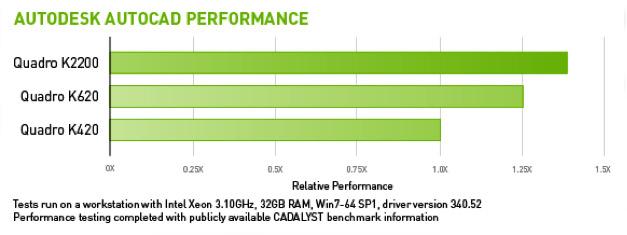 Autodesk AutoCAD Performance